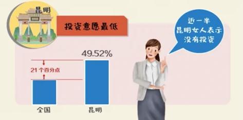 调查总结!中国女性投资赚钱比例高于男性!这三大城市女性最会投资赚钱
