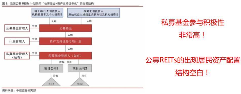 君雅老师加餐《中国REITs上线, 你准备好了吗》视频回放2021.05.28