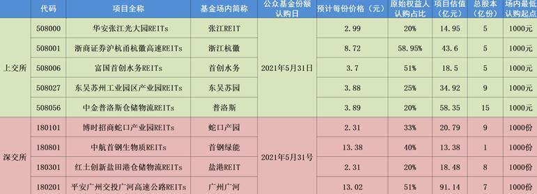 中国REITs常见问题
